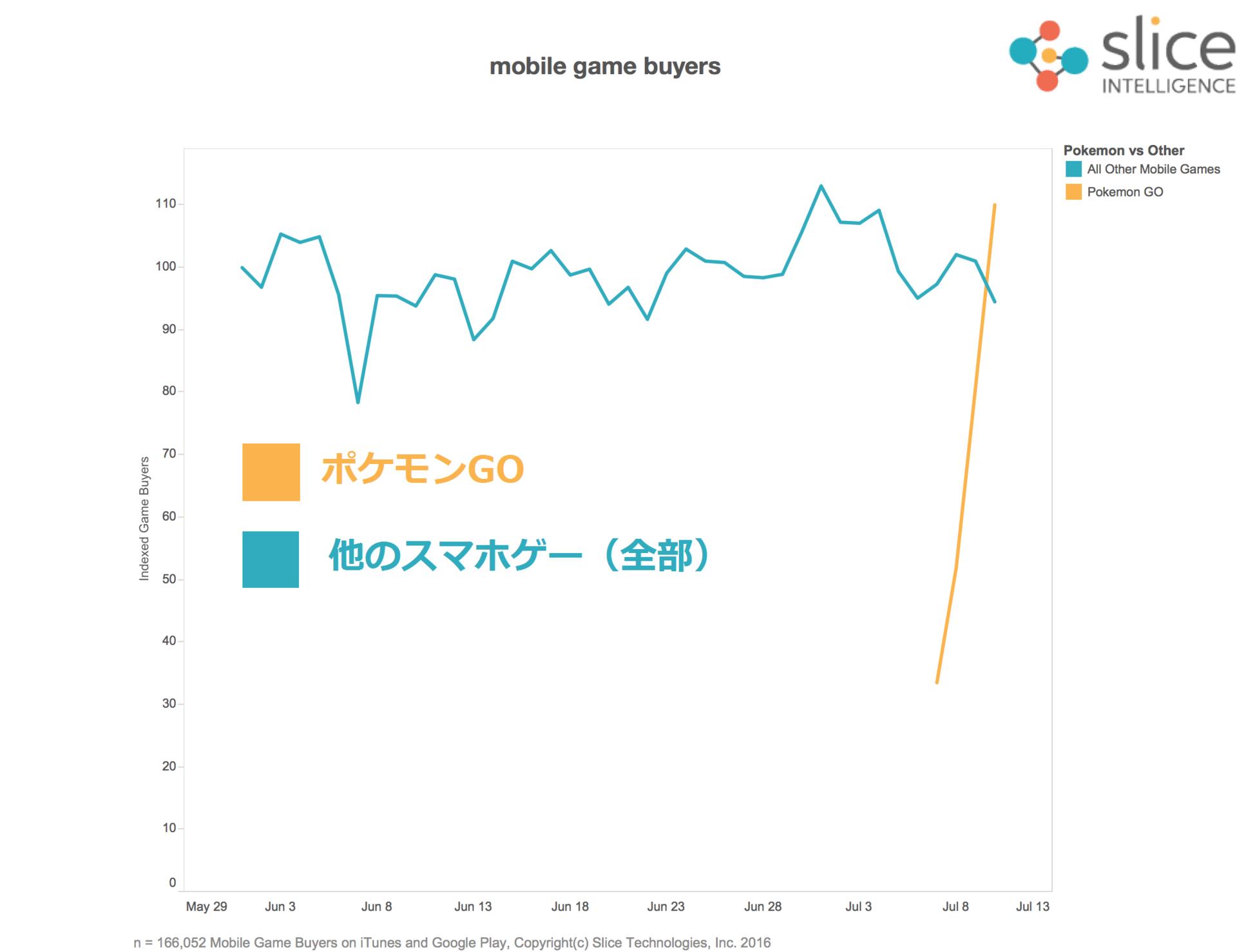ポケモンgo】課金人数1日100億人!? app storeとgoogle playの全