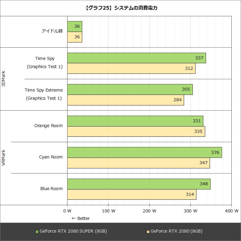 Ps5 消費 電力 PS5やXSXSの消費電力、地球環境に影響を与えるほど大きい?